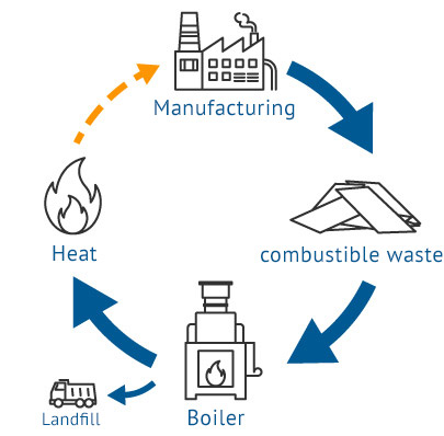 Heating of the factory by combustible waste